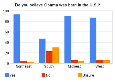 Daily KOS Birther Poll Results