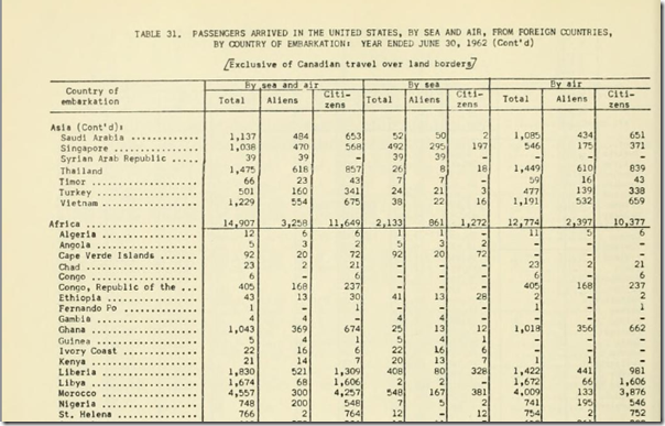 Ins report of Passengers arriving in the US FY 1962
