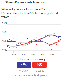 Poll chart showing Obama ahead by 2 points