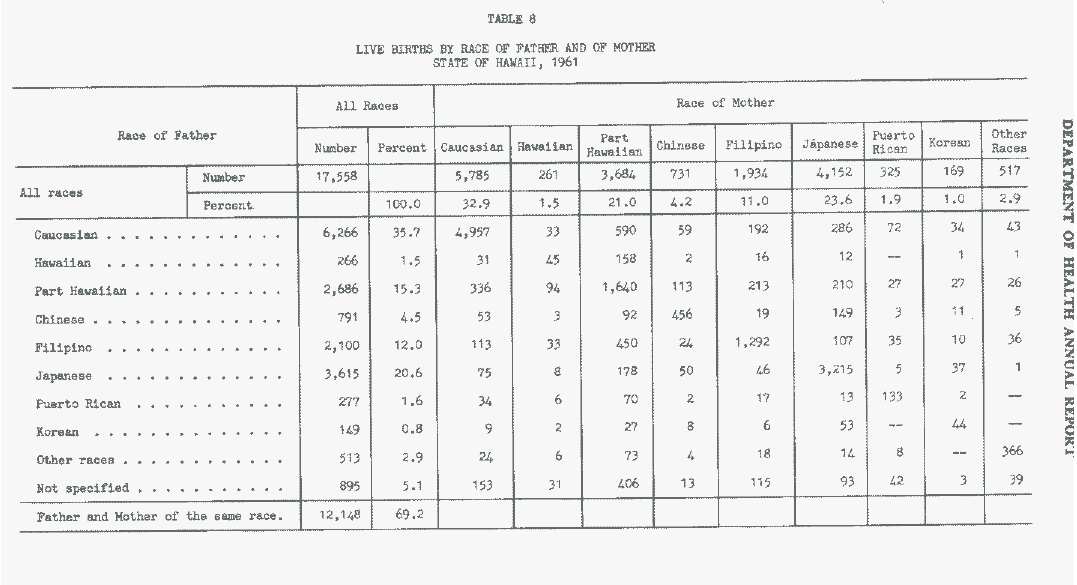 Race tabulations in hawaii1961 obama conspiracy theories hawaii state library pages from the hawaii department of health annual report statistical supplement for 1961 that show the birth tabulations by race of yadclub Images