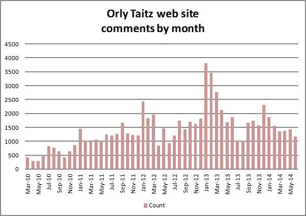 TaitzComments